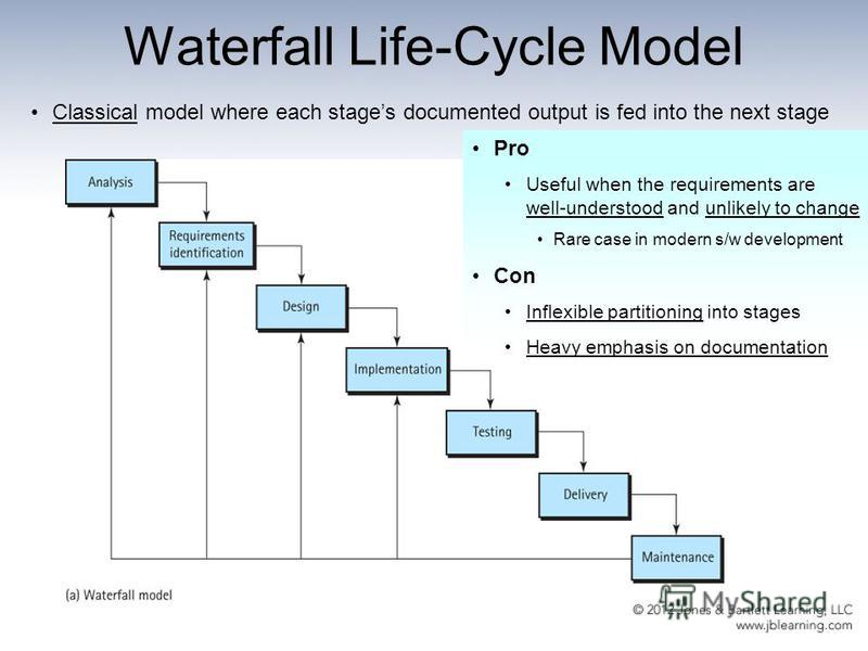 Waterfall Life-Cycle Model Classical model where each stages documented output is fed into the next stage Pro Useful when the requirements are well-understood and unlikely to change Rare case in modern s/w development Con Inflexible partitioning into