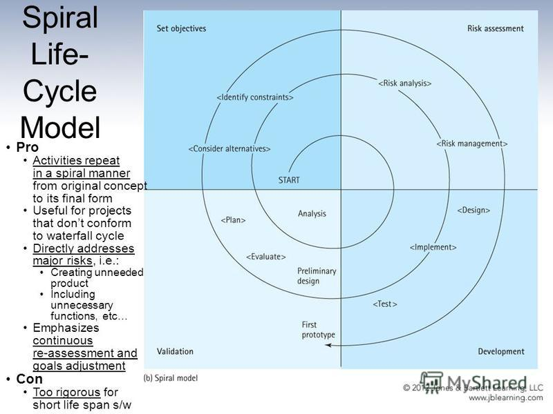 Spiral Life- Cycle Model Pro Activities repeat in a spiral manner from original concept to its final form Useful for projects that dont conform to waterfall cycle Directly addresses major risks, i.e.: Creating unneeded product Including unnecessary f