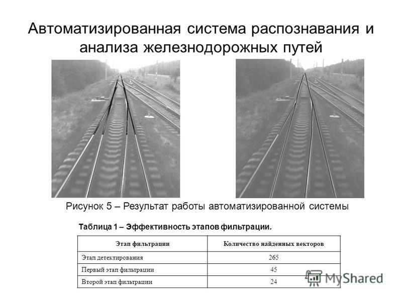 Автоматизированная система распознавания и анализа железнодорожных путей Таблица 1 – Эффективность этапов фильтрации. Этап фильтрации Количество найденных векторов Этап детектирования 265 Первый этап фильтрации 45 Второй этап фильтрации 24 Рисунок 5