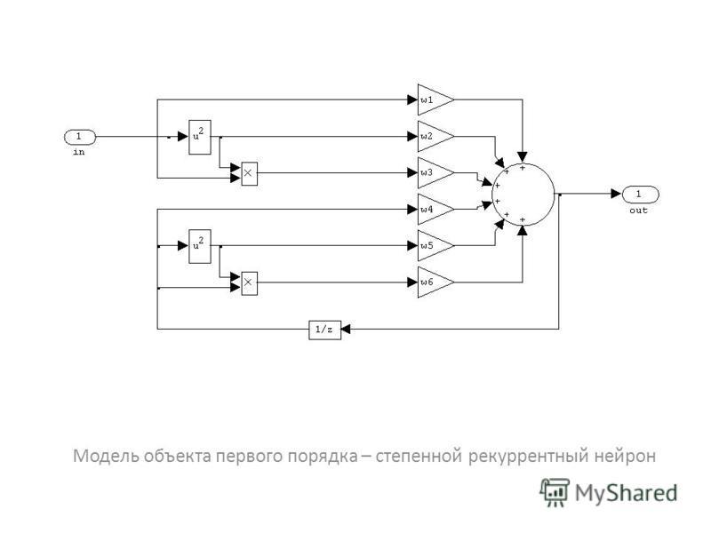 Модель объекта первого порядка – степенной рекуррентный нейрон