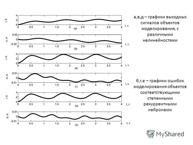 а,в,д – графики выходных сигналов объектов моделирования, с различными нелинейностями б,г,е – графики ошибок моделирования объектов соответствующими степенными рекуррентными нейронами