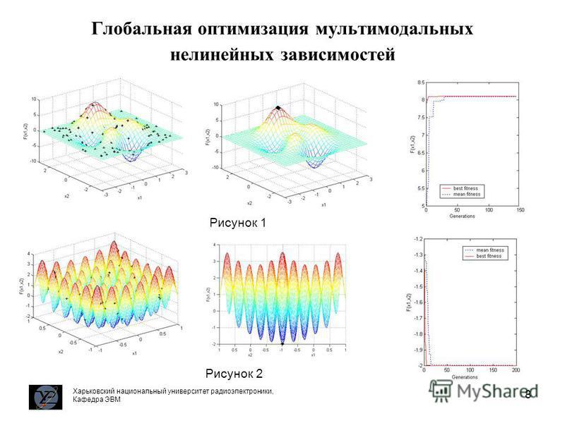 8 Глобальная оптимизация мультимодальных нелинейных зависимостей Харьковский национальный университет радиоэлектроники, Кафедра ЭВМ Рисунок 1 Рисунок 2