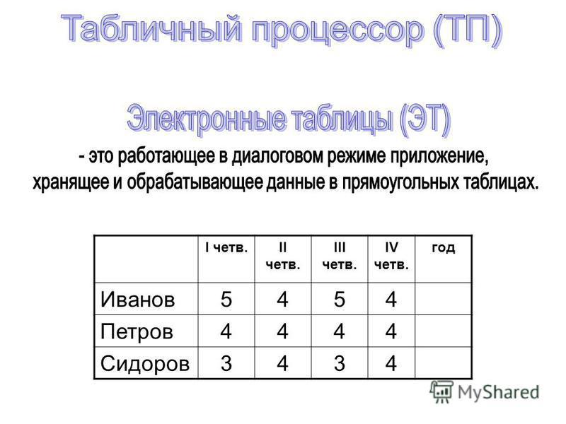 I четв.II четв. III четв. IV четв. год Иванов 5454 Петров 4444 Сидоров 3434