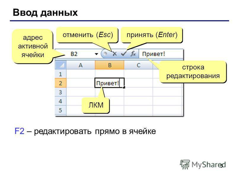 5 Ввод данных адрес активной ячейки отменить (Esc) принять (Enter) строка редактирования ЛКМ F2 – редактировать прямо в ячейке