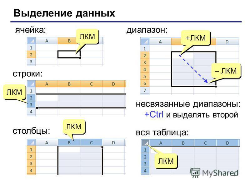 6 Выделение данных ячейка: +ЛКМ – ЛКМ диапазон: вся таблица: ЛКМ строки: ЛКМ столбцы: ЛКМ несвязанные диапазоны: +Ctrl и выделять второй