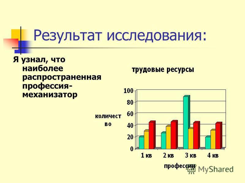 Результат исследования: Я узнал, что наиболее распространенная профессия- механизатор
