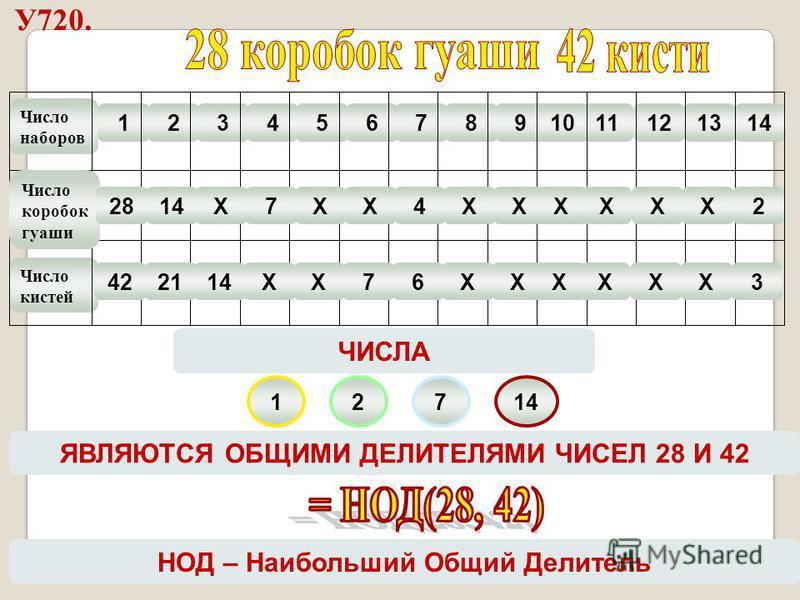 У720. Число наборов Число кистей 1234567891011121314 127 ЯВЛЯЮТСЯ ОБЩИМИ ДЕЛИТЕЛЯМИ ЧИСЕЛ 28 И 42 ЧИСЛА Число коробок гуаши 422114ХХ76ХХХХХХ3 2814Х7ХХ4ХХХХХХ2 НОД – Наибольший Общий Делитель