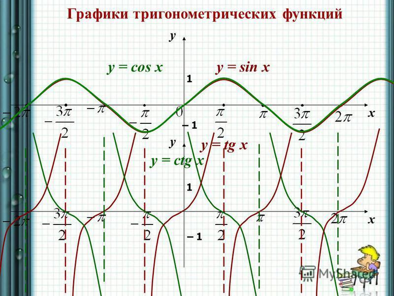 Графики тригонометрических функций y x 1 – 1 y = sin xy = cos x y x 1 – 1 y = tg x y = ctg x