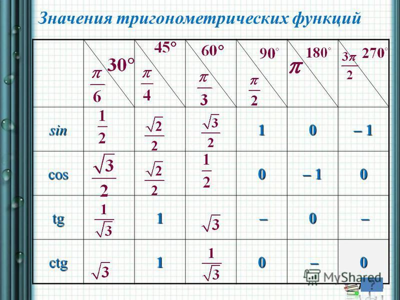 sin10 – 1 cos0 0 tg1 –0 – ctg10 –0 Значения тригонометрических функций