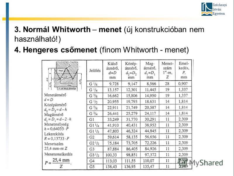 3. Normál Whitworth – menet (új konstrukcióban nem használható!) 4. Hengeres csőmenet (finom Whitworth - menet)