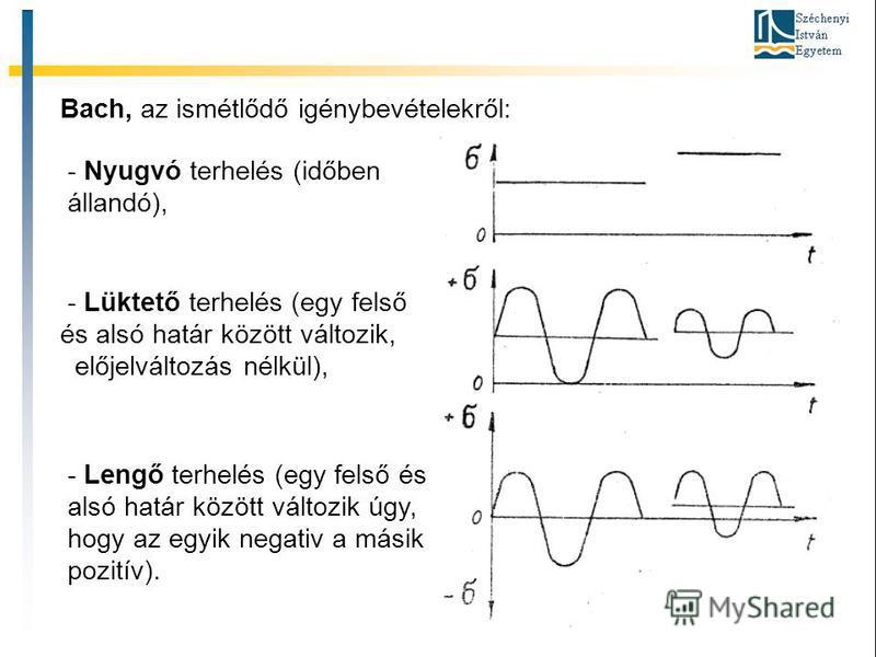 Bach, az ismétlődő igénybevételekről: - Nyugvó terhelés (időben állandó), - Lüktető terhelés (egy felső és alsó határ között változik, előjelváltozás nélkül), - Lengő terhelés (egy felső és alsó határ között változik úgy, hogy az egyik negativ a mási