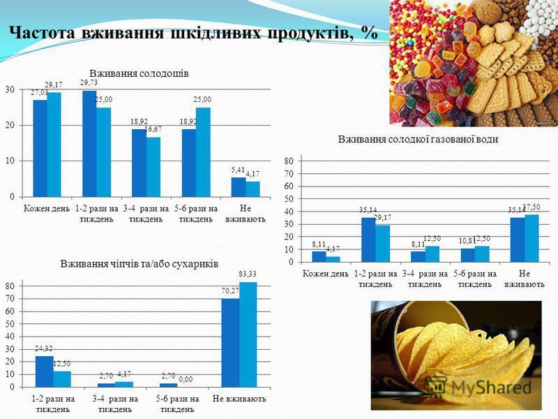 Частота вживання шкідливих продуктів, %