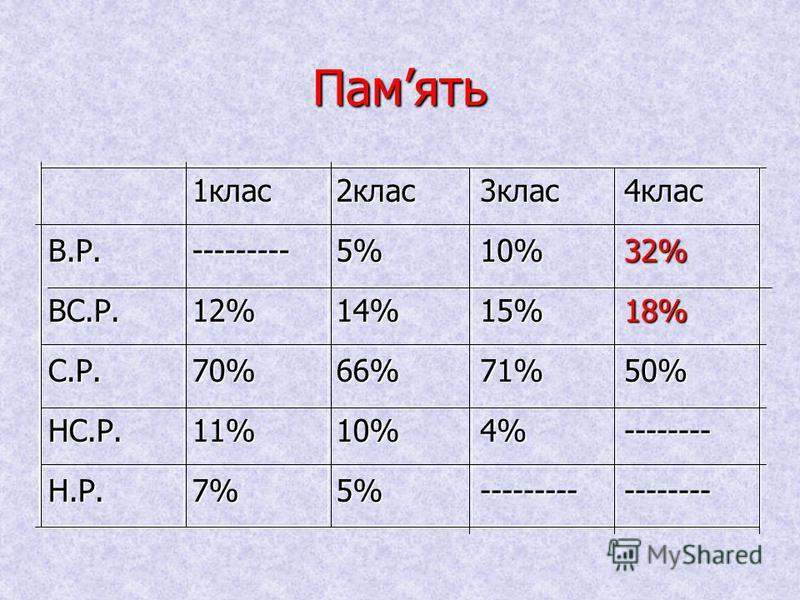 ІІІ етап. Аналіз групової роботи.