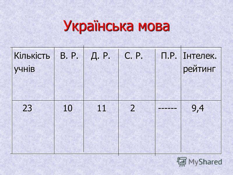 Математика КількістьучнівВ.Р.Д.Р.С.Р.П.Р.Інтелек.рейтинг 23 23 8 12 12 3------ 8,9 8,9