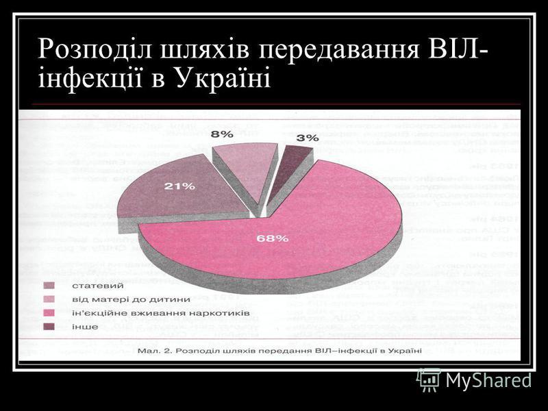 Розподіл шляхів передавання ВІЛ- інфекції в Україні