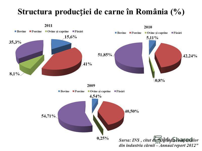 Structura produciei de carne în România (%) Sursa: INS, citat de Oglinda companiilor din industria cărnii – Annual report 2012