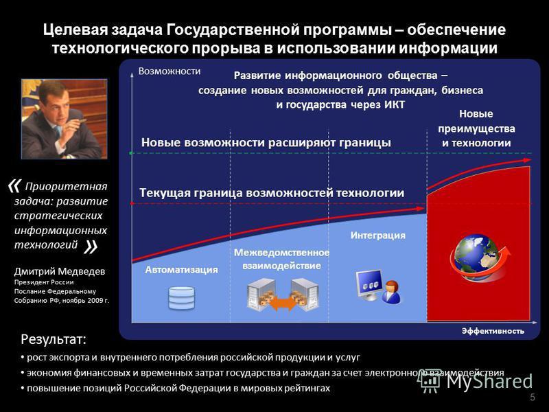 Новые преимущества и технологии Целевая задача Государственной программы – обеспечение технологического прорыва в использовании информации Результат: рост экспорта и внутреннего потребления российской продукции и услуг экономия финансовых и временных