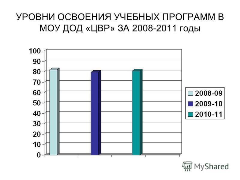 УРОВНИ ОСВОЕНИЯ УЧЕБНЫХ ПРОГРАММ В МОУ ДОД «ЦВР» ЗА 2008-2011 годы