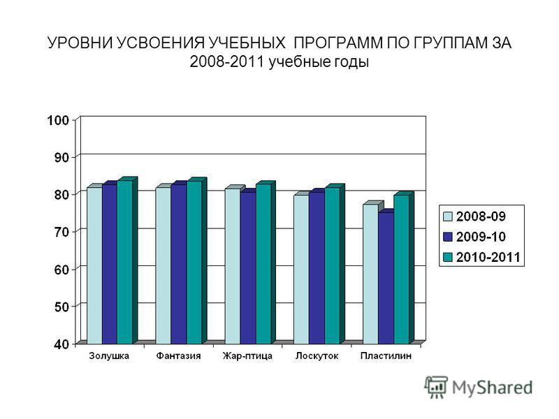 УРОВНИ УСВОЕНИЯ УЧЕБНЫХ ПРОГРАММ ПО ГРУППАМ ЗА 2008-2011 учебные годы