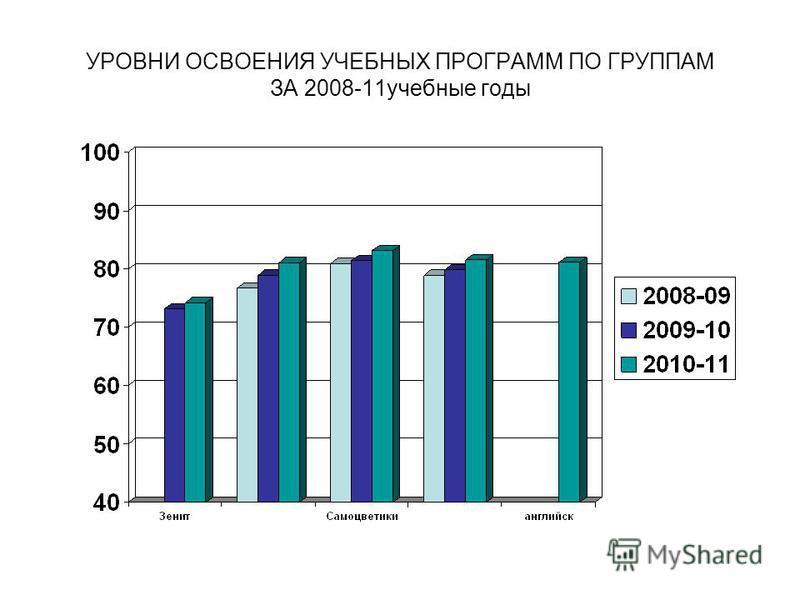 УРОВНИ ОСВОЕНИЯ УЧЕБНЫХ ПРОГРАММ ПО ГРУППАМ ЗА 2008-11 учебные годы