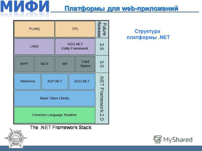 Платформы для web-приложений Структура платформы.NET