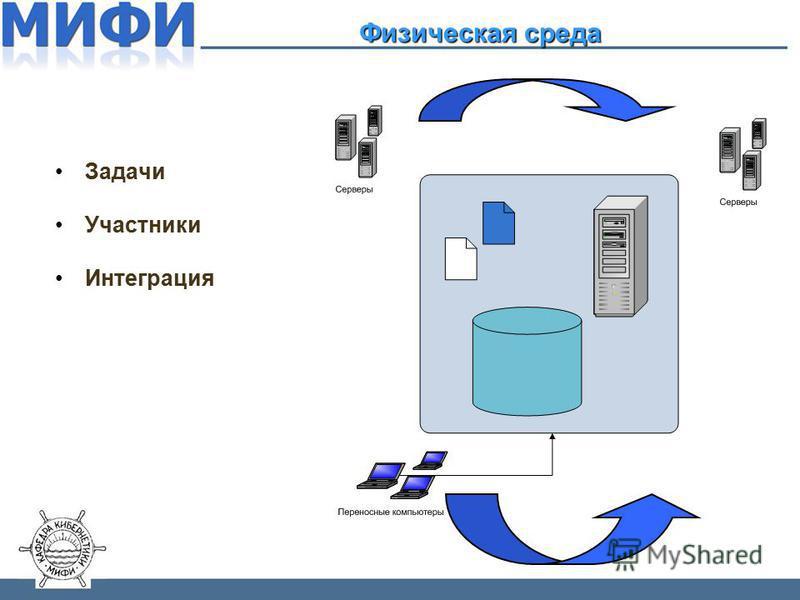 Задачи Участники Интеграция Физическая среда