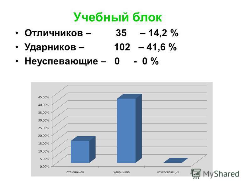 Отличников – 35 – 14,2 % Ударников – 102 – 41,6 % Неуспевающие – 0 - 0 % Учебный блок