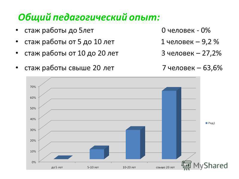 Общий педагогический опыт: стаж работы до 5 лет 0 человек - 0% стаж работы от 5 до 10 лет 1 человек – 9,2 % стаж работы от 10 до 20 лет 3 человек – 27,2% стаж работы свыше 20 лет 7 человек – 63,6%