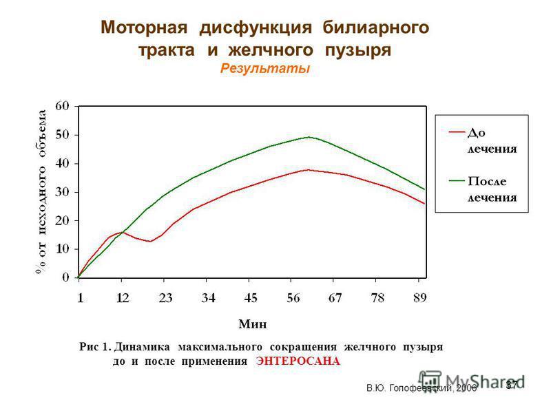 37 Моторная дисфункция билиарного тракта и желчного пузыря Результаты В.Ю. Голофеевский, 2006 Рис 1. Динамика максимального сокращения желчного пузыря до и после применения ЭНТЕРОСАНА