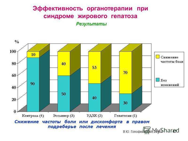 47 % В.Ю. Голофеевский, 2006 г Снижение частоты боли или дискомфорта в правом подреберье после лечения Эффективность органотерапии при синдроме жирового гепатоза Результаты