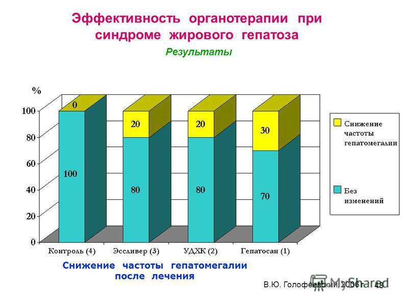 48 % В.Ю. Голофеевский, 2006 г Снижение частоты гепатомегалии после лечения Эффективность органотерапии при синдроме жирового гепатоза Результаты