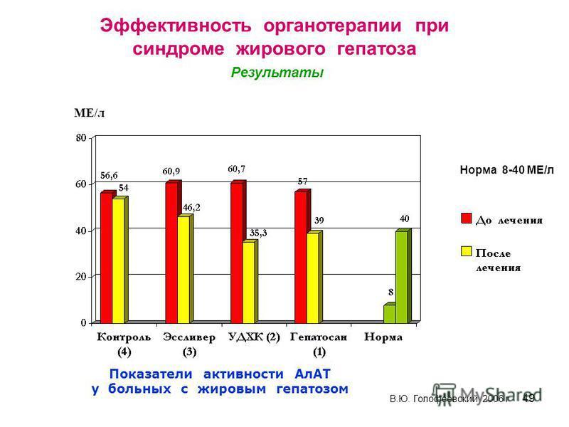 49 Показатели активности АлАТ у больных с жировым гепатозом МЕ/л В.Ю. Голофеевский, 2006 г Норма 8-40 МЕ/л Эффективность органотерапии при синдроме жирового гепатоза Результаты