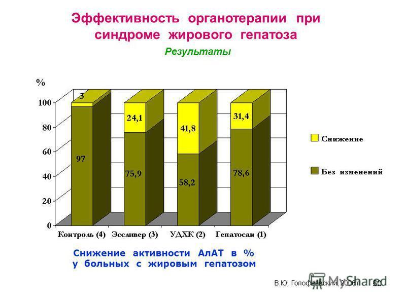 50 Снижение активности АлАТ в % у больных с жировым гепатозом % В.Ю. Голофеевский, 2006 г Эффективность органотерапии при синдроме жирового гепатоза Результаты