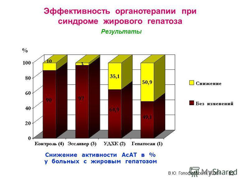 52 Снижение активности АсАТ в % у больных с жировым гепатозом % В.Ю. Голофеевский, 2006 г Эффективность органотерапии при синдроме жирового гепатоза Результаты