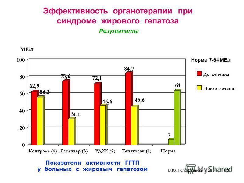53 Показатели активности ГГТП у больных с жировым гепатозом МЕ/л В.Ю. Голофеевский, 2004 г Норма 7-64 МЕ/л Эффективность органотерапии при синдроме жирового гепатоза Результаты