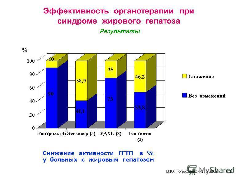 54 Снижение активности ГГТП в % у больных с жировым гепатозом % В.Ю. Голофеевский, 2006 г Эффективность органотерапии при синдроме жирового гепатоза Результаты