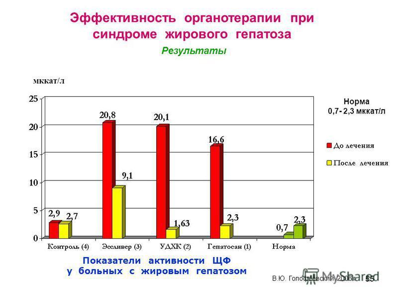 55 Показатели активности ЩФ у больных с жировым гепатозом мккат/л В.Ю. Голофеевский, 2006 г Норма 0,7- 2,3 мккат/л Эффективность органотерапии при синдроме жирового гепатоза Результаты