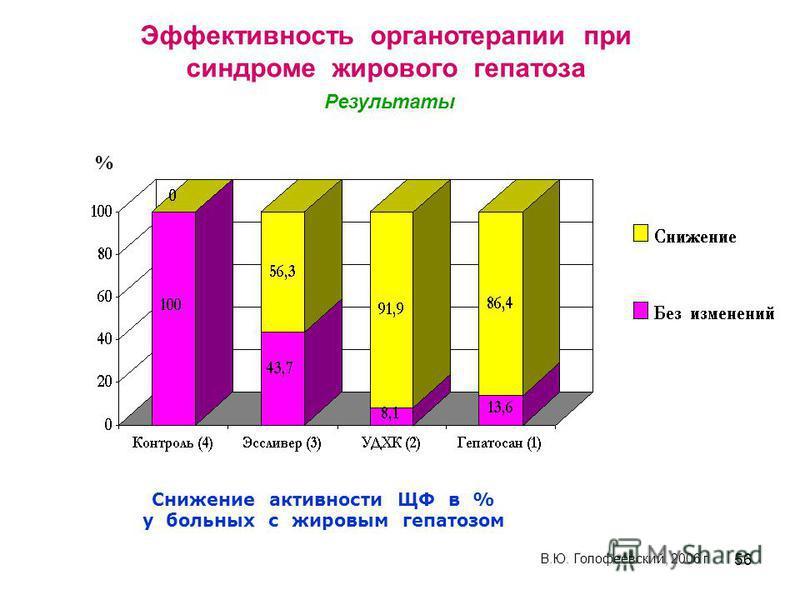 56 Снижение активности ЩФ в % у больных с жировым гепатозом % В.Ю. Голофеевский, 2006 г Эффективность органотерапии при синдроме жирового гепатоза Результаты