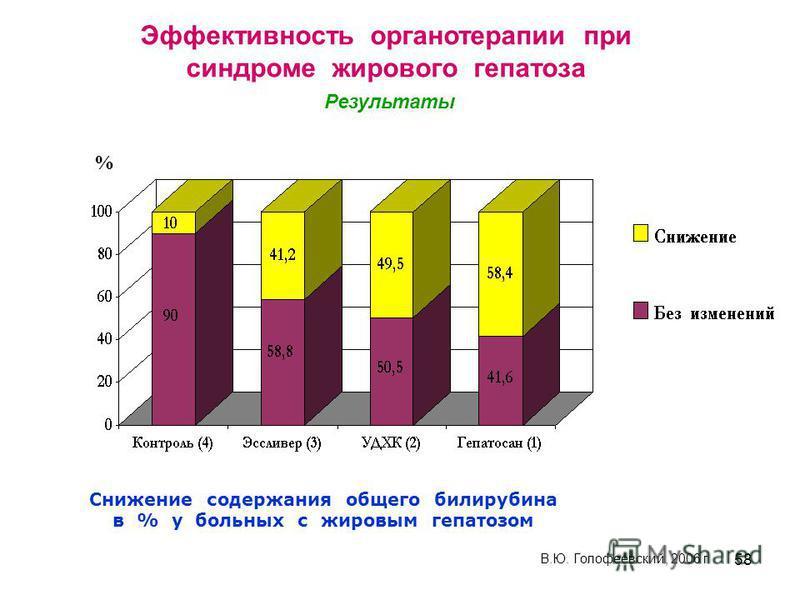 58 Снижение содержания общего билирубина в % у больных с жировым гепатозом % В.Ю. Голофеевский, 2006 г Эффективность органотерапии при синдроме жирового гепатоза Результаты