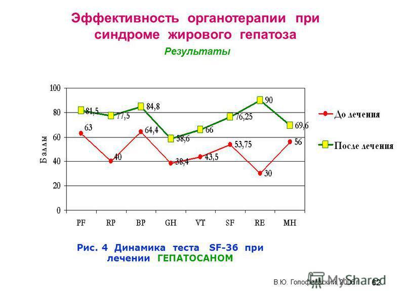 62 Рис. 4 Динамика теста SF-36 при лечении ГЕПАТОСАНОМ В.Ю. Голофеевский, 2006 г Эффективность органотерапии при синдроме жирового гепатоза Результаты