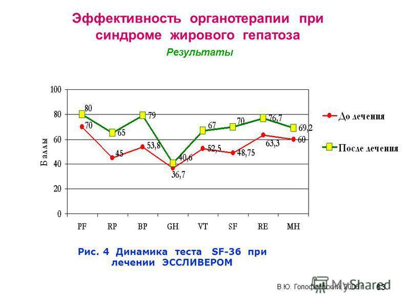 63 Рис. 4 Динамика теста SF-36 при лечении ЭССЛИВЕРОМ В.Ю. Голофеевский, 2006 г Эффективность органотерапии при синдроме жирового гепатоза Результаты