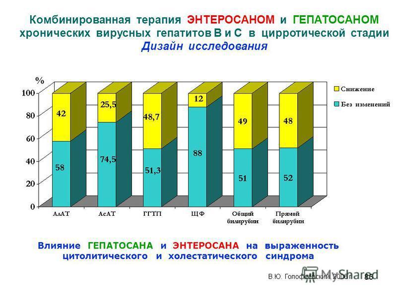 86 Влияние ГЕПАТОСАНА и ЭНТЕРОСАНА на выраженность цитолитического и холестатического синдрома % В.Ю. Голофеевский, 2006 г Комбинированная терапия ЭНТЕРОСАНОМ и ГЕПАТОСАНОМ хронических вирусных гепатитов В и С в цирротической стадии Дизайн исследован