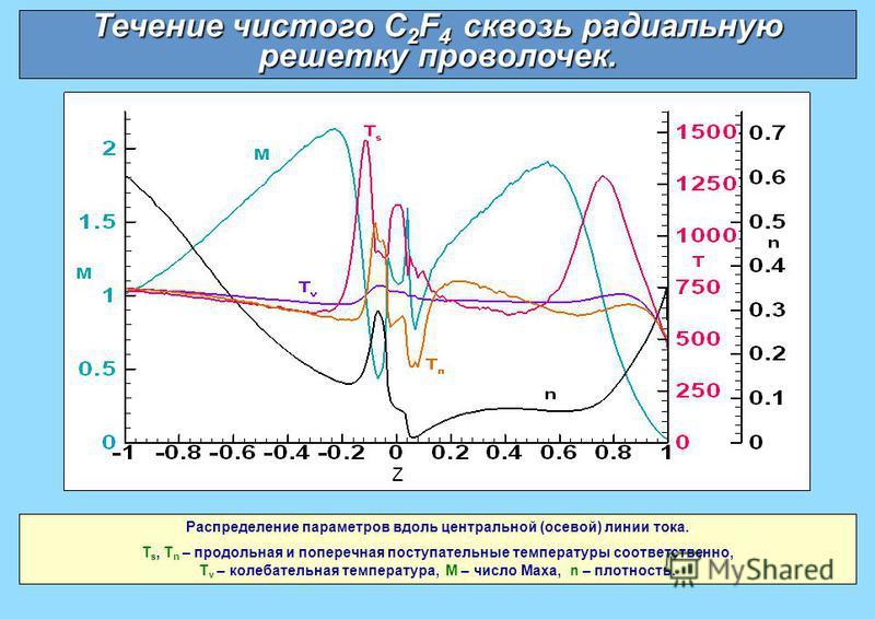Распределение параметров вдоль центральной (осевой) линии тока. T s, T n – продольная и поперечная поступательные температуры соответственно, T v – колебательная температура, M – число Маха, n – плотность. Течение чистого C 2 F 4 сквозь радиальную ре