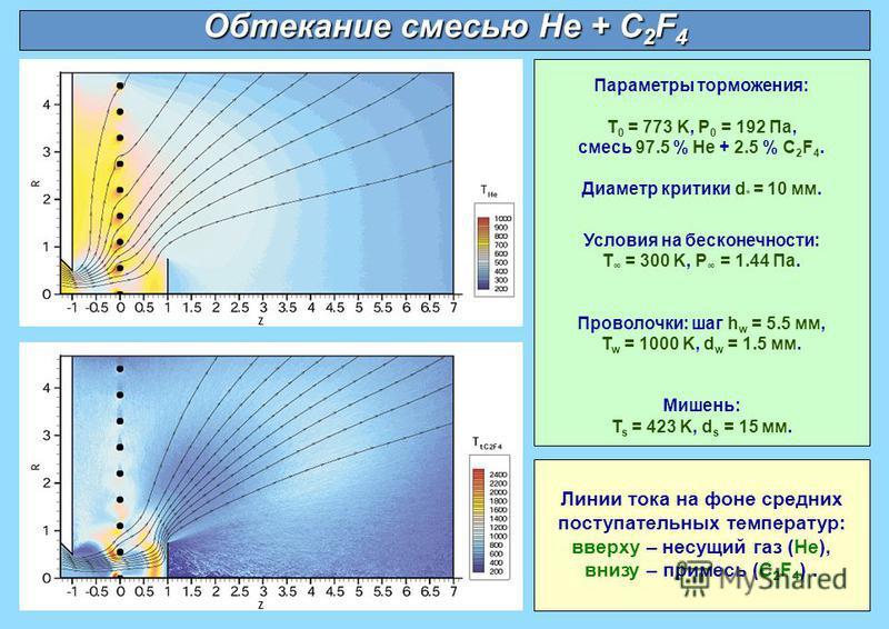 Линии тока на фоне средних поступательных температур: вверху – несущий газ (He), внизу – примесь (C 2 F 4 ). Обтекание смесью He + C 2 F 4 Параметры торможения: T 0 = 773 K, P 0 = 192 Па, смесь 97.5 % He + 2.5 % C 2 F 4. Диаметр критики d * = 10 мм.