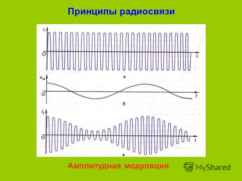 Принципы радиосвязи Амплитудная модуляция