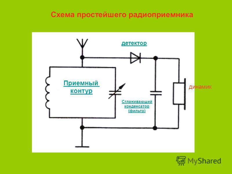 Схема простейшего радиоприемника Приемный контур детектор динамик Сглаживающий конденсатор (фильтр)