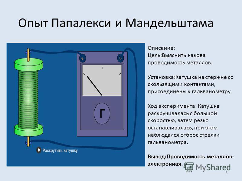 Опыт Папалекси и Мандельштама 5 Описание: Цель:Выяснить какова проводимость металлов. Установка:Катушка на стержне со скользящими контактами, присоединены к гальванометру. Ход эксперимента: Катушка раскручивалась с большой скоростью, затем резко оста