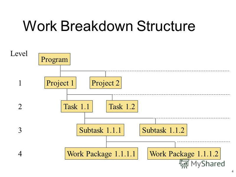4 Work Breakdown Structure Program Project 1Project 2 Task 1.1 Subtask 1.1.1 Work Package 1.1.1.1 Level 1 2 3 4 Task 1.2 Subtask 1.1.2 Work Package 1.1.1.2
