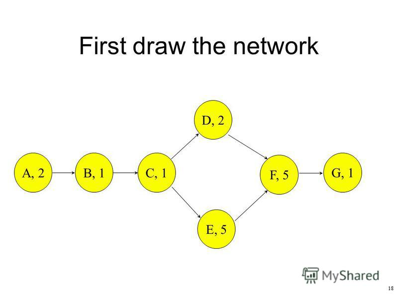 18 First draw the network A, 2B, 1 C, 1 D, 2 E, 5 F, 5 G, 1