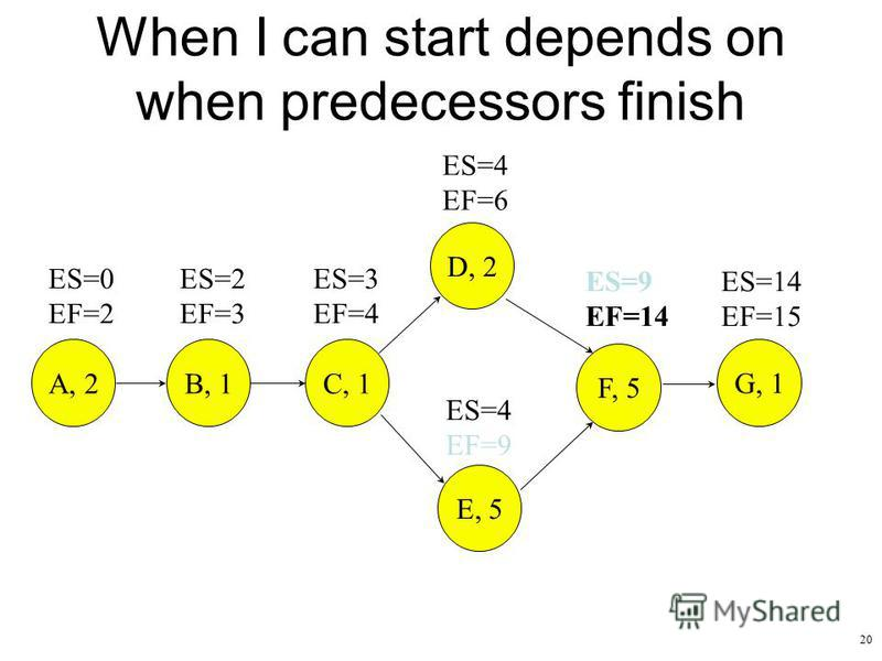 20 When I can start depends on when predecessors finish ES=9 EF=14 ES=14 EF=15 ES=0 EF=2 ES=2 EF=3 ES=3 EF=4 ES=4 EF=9 ES=4 EF=6 A, 2B, 1 C, 1 D, 2 E, 5 F, 5 G, 1